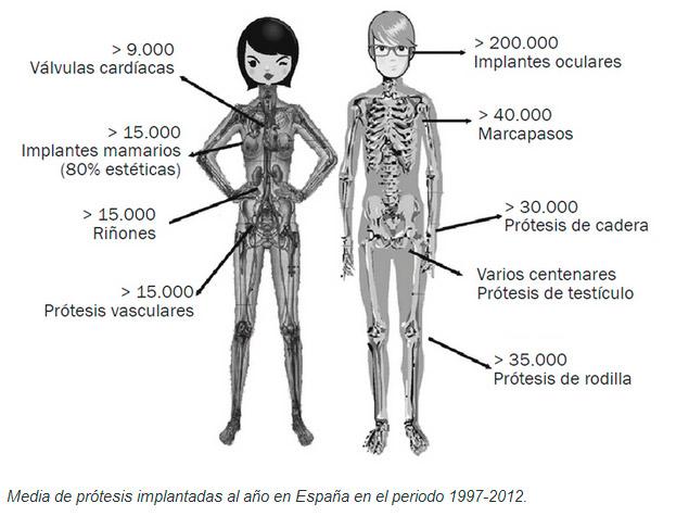Biomateriales, Biotecnología, Nanotecnología y Nanociencia » ¿II ...